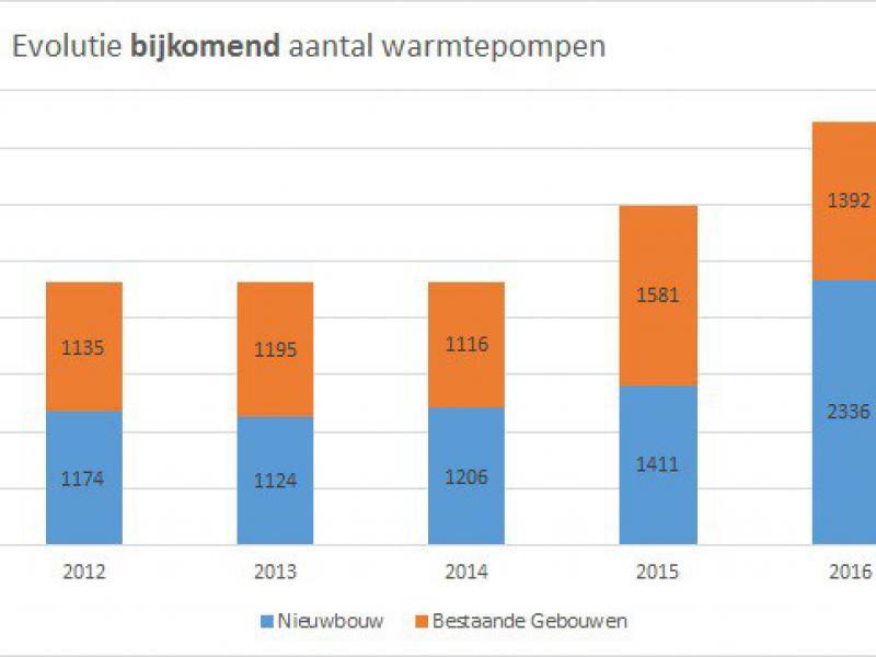 Kwart meer warmtepompen in 2016 in Vlaanderen